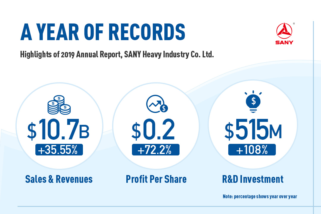 A Year of Records--Highlights from the SANY 2019 Annual Report BEIJING, May 3, 2020 -- SANY Heavy Industry (